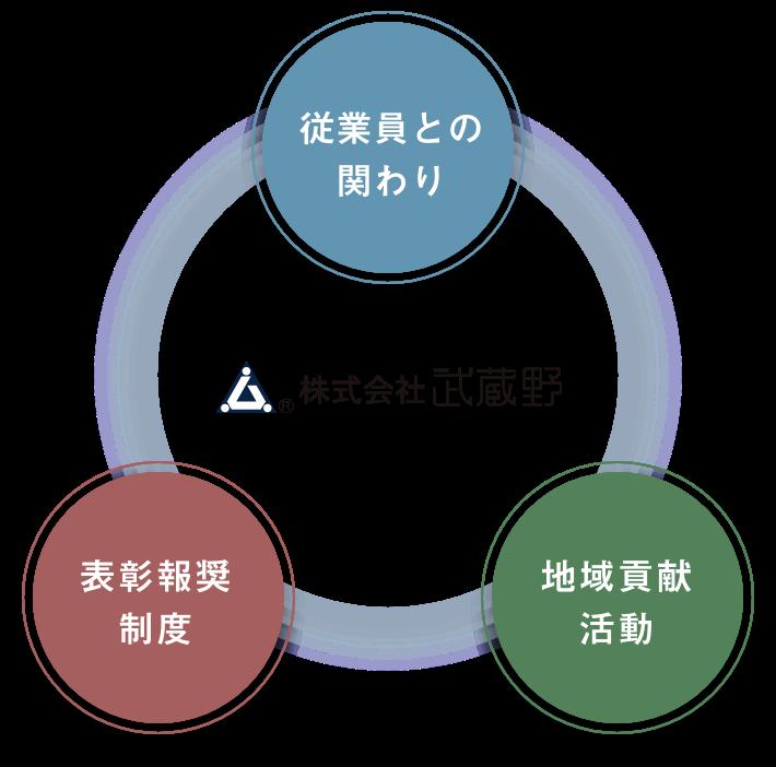 武蔵野のCSRの方針